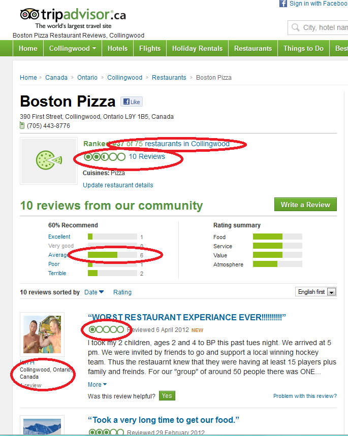 Trip Advisor Aggregate Reviews for Boston Pizza Collingwood