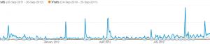 Analytic Eye Traffic Graph 2011 to 2012